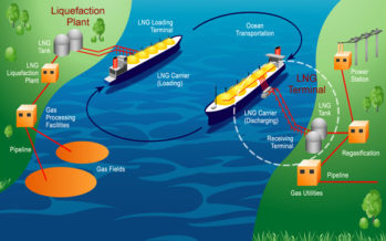 Liquefied Natural Gas (LNG): Exploration & Production Process
