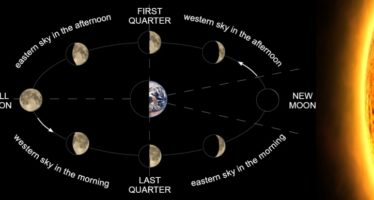 Islamic Calendar – It is all about the Moon, Babe