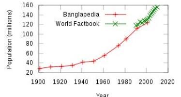Bangladesh Population